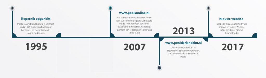 """Historia rozwoju kursu """" po holendersku """""""